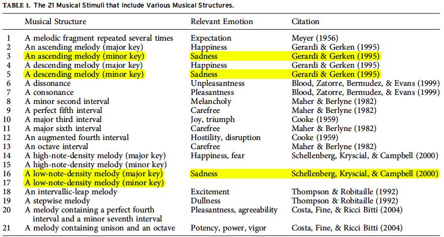 How Many Minor Keys Are We Singing In? – mysteryoffaithblog.com